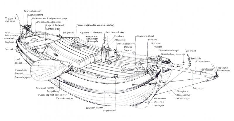 De onderdelen van een boeier. Illustratie uit het boek 'De Boeier' van Dr.ir. J. Vermeer.